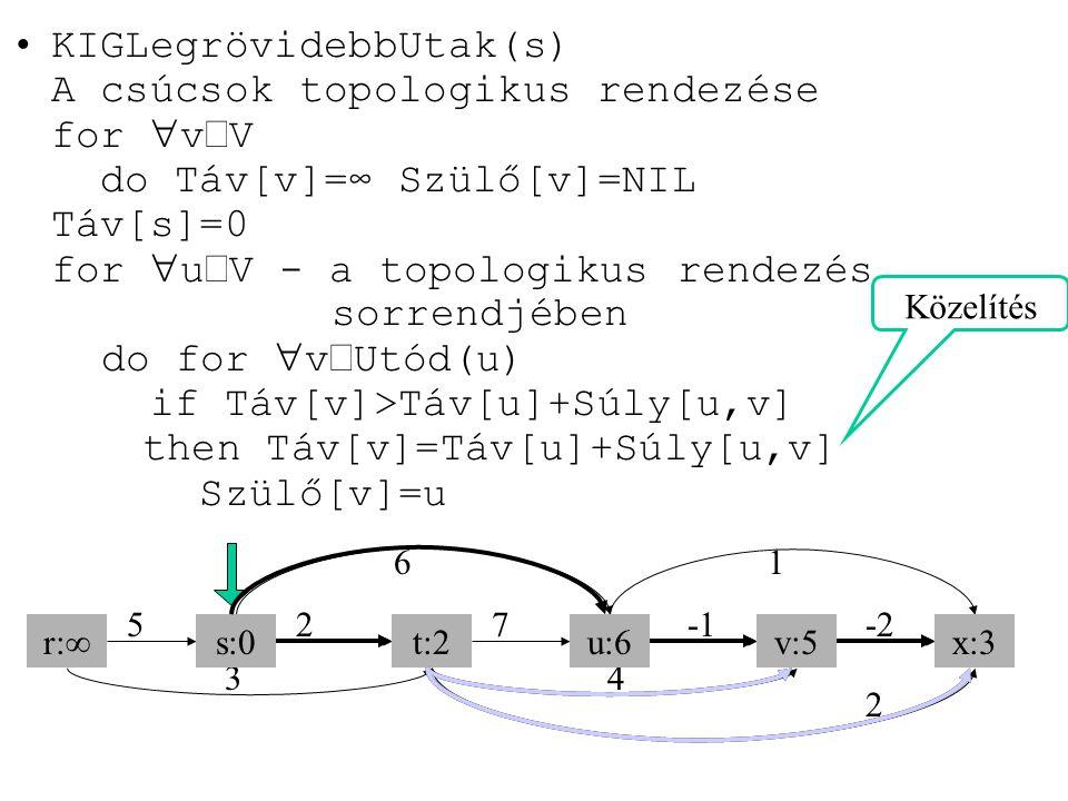 KIGLegrövidebbUtak(s) A csúcsok topologikus rendezése for vÎV do Táv[v]=∞ Szülő[v]=NIL Táv[s]=0 for uÎV - a topologikus rendezés sorrendjében do for vÎUtód(u) if Táv[v]>Táv[u]+Súly[u,v] then Táv[v]=Táv[u]+Súly[u,v] Szülő[v]=u